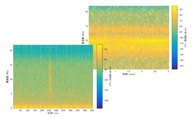 スペクトログラム